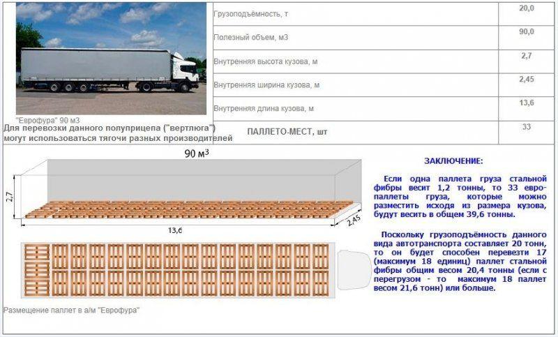 20-ти_тонная_ЕВРОФУРА_90_м_куб.jpg