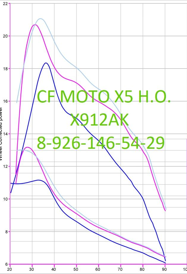График X5 HO.jpg